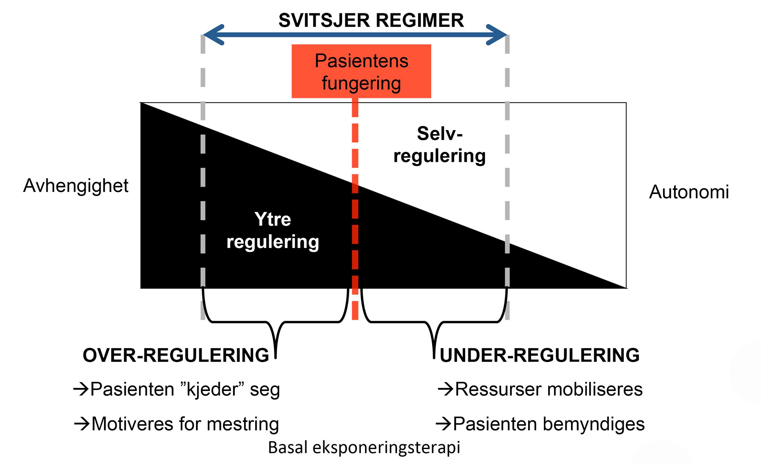 Figur av komplementær ytre regulering som forklart i tekst.